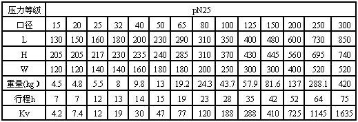 wj41h-25波纹管截止阀国标外形尺寸